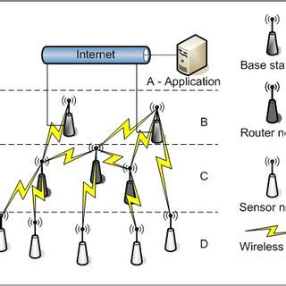 Research paper on wireless LAN security network